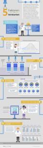 Google Infografik Sichtbarkeit anzeigen